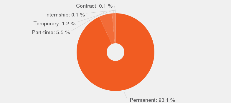 apparel production manager job types according to our data in percentages these are the top job types available for