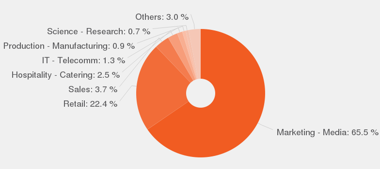 Categories According To Our Data, By Number Of Offers, These Are The Most  Popular Categories For Brand Manager.
