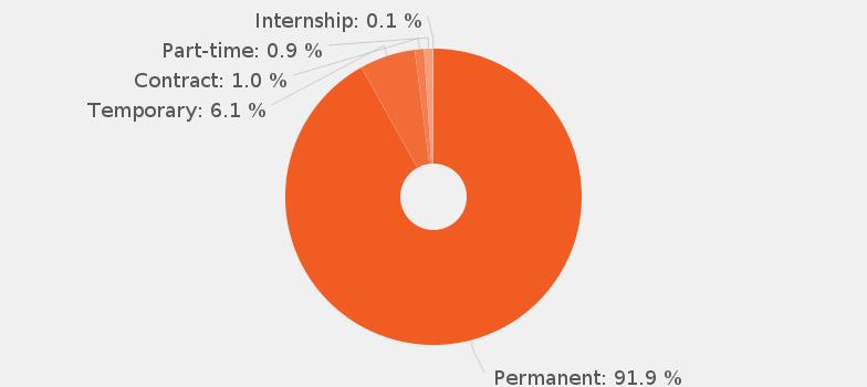 Business Administrator job description JobisJob United States – Contract Administrator Job Description