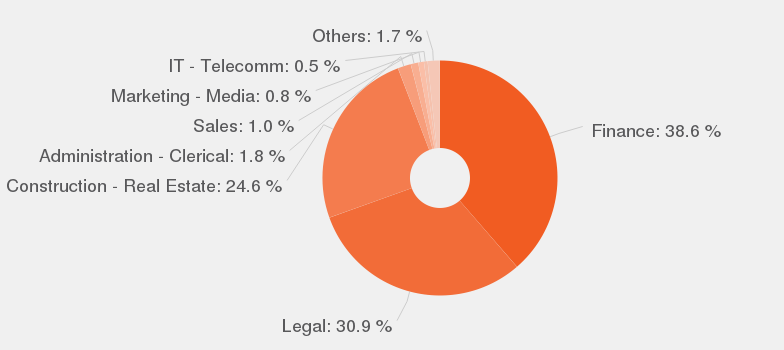 Commercial Real Estate job description - JobisJob United States