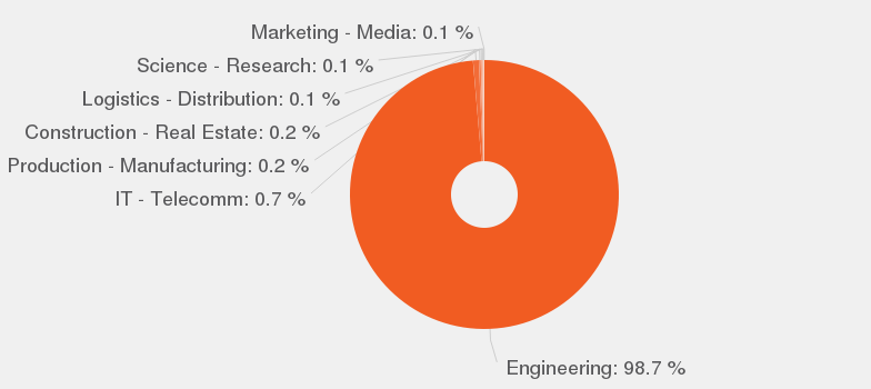 categories according to our data by number of offers these are the most popular categories for electrical design engineer