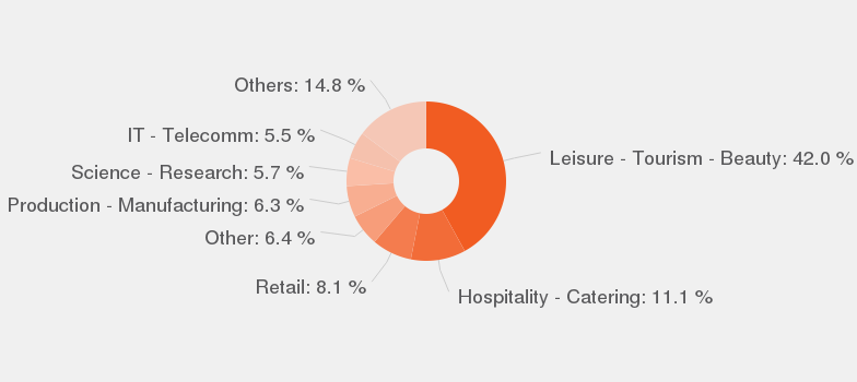 Categories According To Our Data, By Number Of Offers, These Are The Most  Popular Categories For Esthetician.