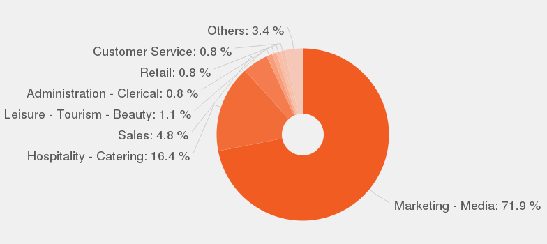 categories according to our data by number of offers these are the most popular categories for events manager