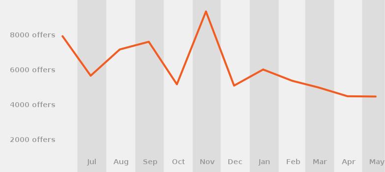 last 12 months housekeeping job duties