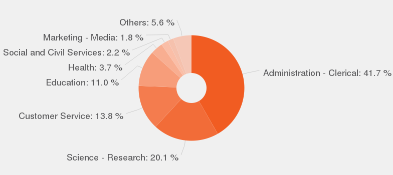 Categories According To Our Data, By Number Of Offers, These Are The Most  Popular Categories For Library Assistant.