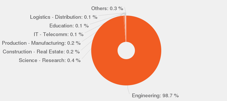 categories according to our data by number of offers these are the most popular categories for mechanical engineer - Manufacturing Engineering Job Description