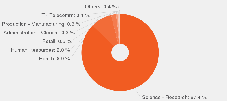 Categories According To Our Data, By Number Of Offers, These Are The Most  Popular Categories For Medical Technologist.