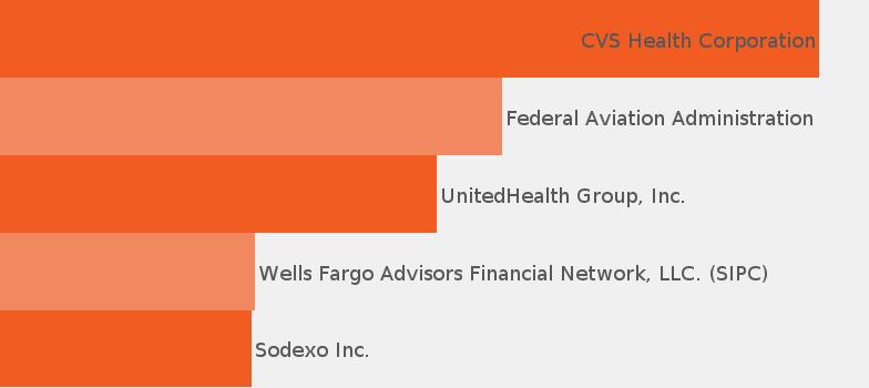 Operations Manager job description - JobisJob United States
