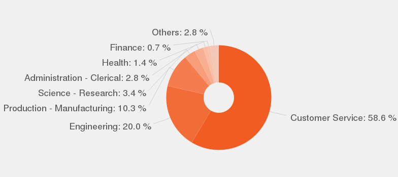 Categories According To Our Data, By Number Of Offers, These Are The Most  Popular Categories For Quality Service Manager.