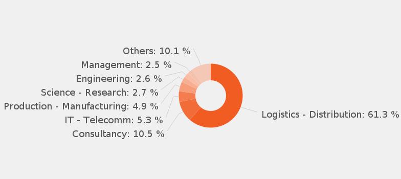Supply Chain Management Job Description Samples