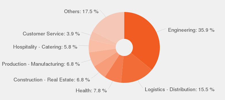 categories according to our data by number of offers these are the most popular categories for turner - Manufacturing Engineering Job Description