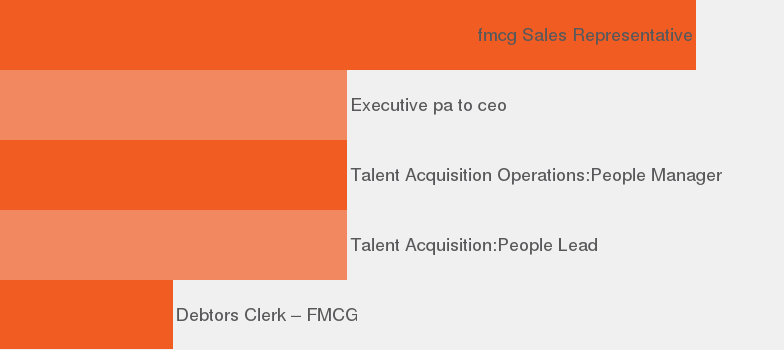 Company CHC Consulting - JobisJob South Africa